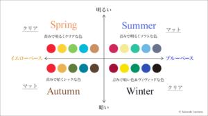 東京青山のパーソナルカラー診断サロン サロン・ド・ルミエール パーソナルカラー4シーズンの特性