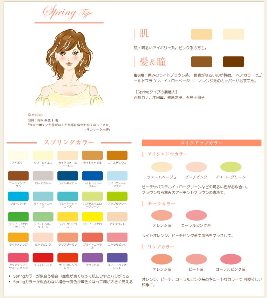 パーソナルカラーの4つのカラーパレットと似合う人の特徴