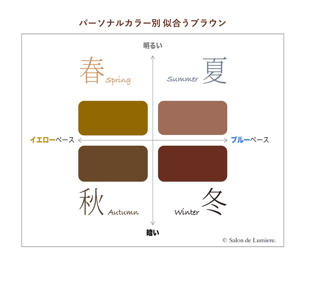 パーソナルカラー別似合うブラウン by サロン・ド・ルミエール