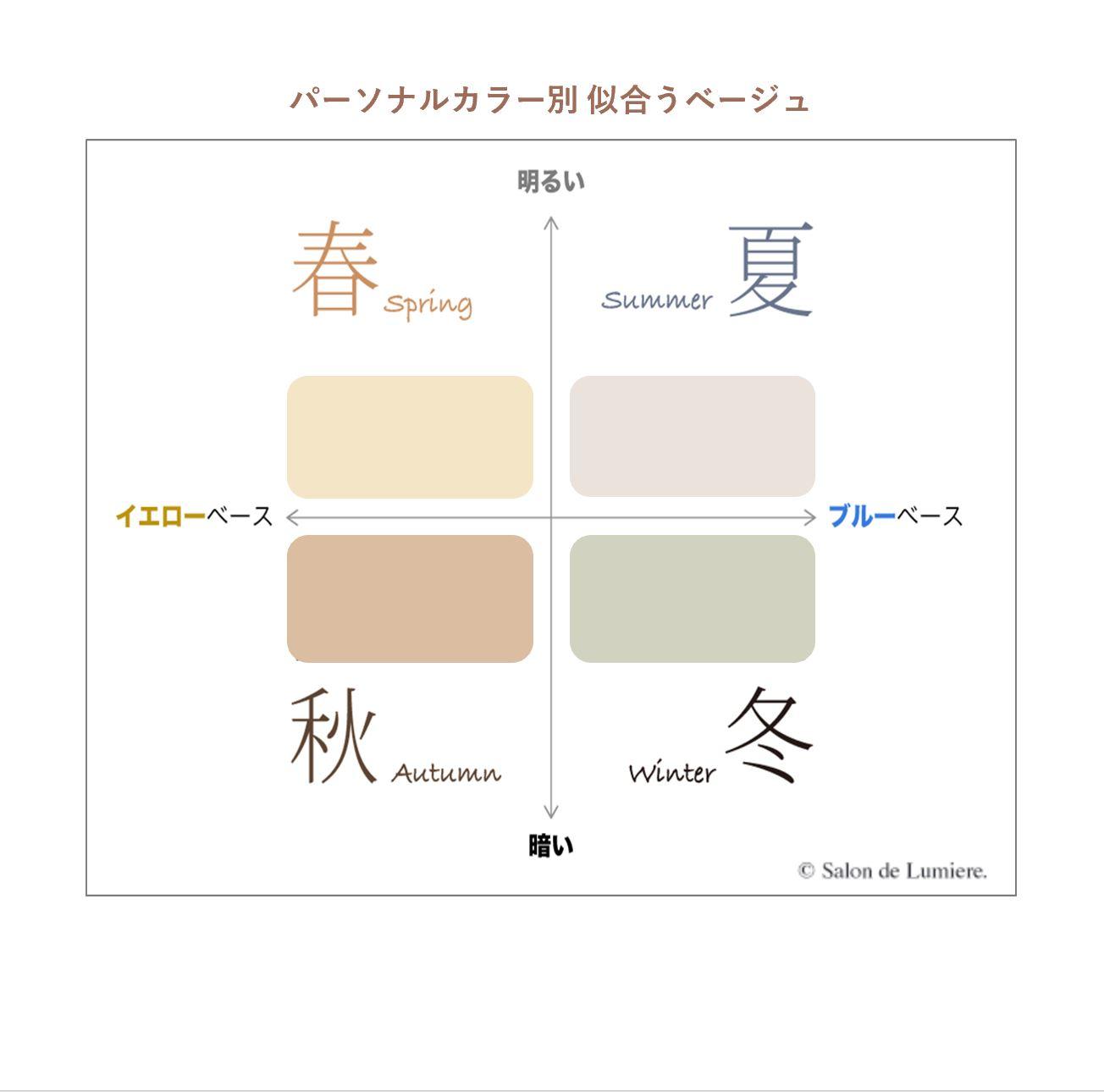 パーソナルカラー別似合うベージュの選び方。パーソナルビューティーカラー研究所 サロン・ド・ルミエール 東京青山
